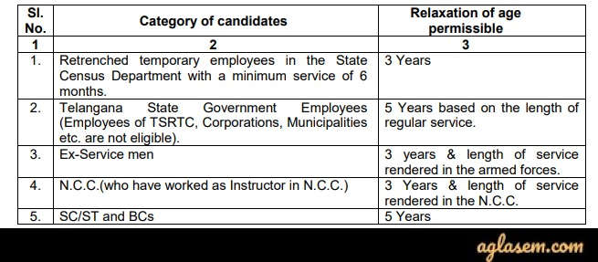 Age relaxation for TSPSC Forest Beat Officer Recruitment 2020