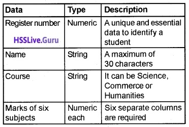 Plus Two Computer Application Structured Query Language Let Us Practice Questions and Answers 4