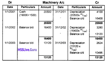 Plus One Accountancy Chapter Wise Questions and Answers Chapter 6 Depreciation, Provisions and Reserves 6