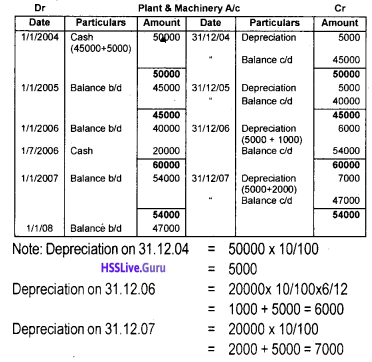 Plus One Accountancy Chapter Wise Questions and Answers Chapter 6 Depreciation, Provisions and Reserves 13