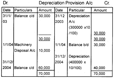 Plus One Accountancy Chapter Wise Questions and Answers Chapter 6 Depreciation, Provisions and Reserves 10