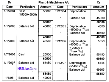 Plus One Accountancy Chapter Wise Questions and Answers Chapter 6 Depreciation, Provisions and Reserves 14