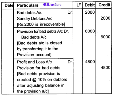 Plus One Accountancy Chapter Wise Questions and Answers Chapter 8 Financial Statements – I & Financial Statements – II 9