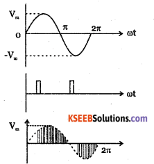 2nd PUC Electronics Question Bank Chapter 9 Power Electronics and its Applications 16