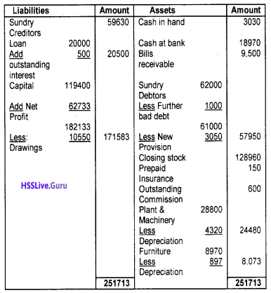 Plus One Accountancy Chapter Wise Questions and Answers Chapter 8 Financial Statements – I & Financial Statements – II 17