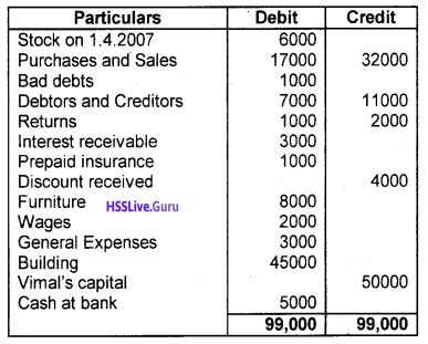 Plus One Accountancy Chapter Wise Questions and Answers Chapter 8 Financial Statements – I & Financial Statements – II 11