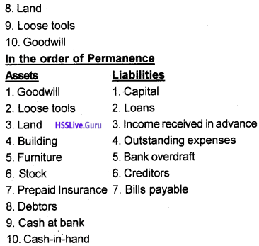 Plus One Accountancy Chapter Wise Questions and Answers Chapter 8 Financial Statements – I & Financial Statements – II 7