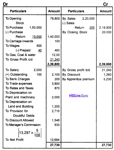 Plus One Accountancy Chapter Wise Questions and Answers Chapter 8 Financial Statements – I & Financial Statements – II 44