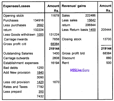 Plus One Accountancy Chapter Wise Questions and Answers Chapter 8 Financial Statements – I & Financial Statements – II 40