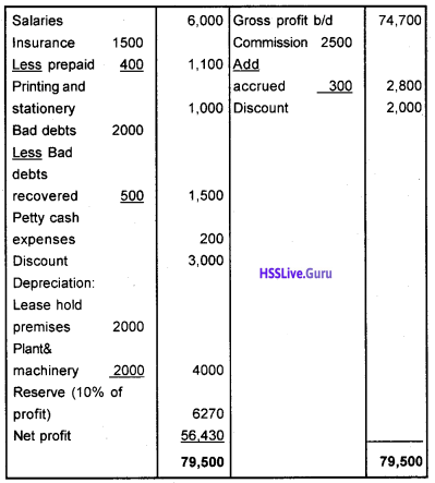 Plus One Accountancy Chapter Wise Questions and Answers Chapter 8 Financial Statements – I & Financial Statements – II 32