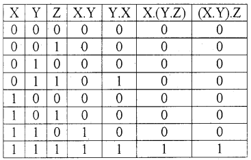 Plus One Computer Science Notes Chapter 2 Data Representation and Boolean Algebra 44