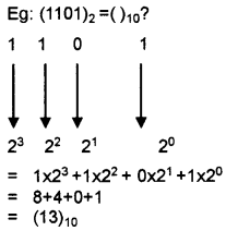 Plus One Computer Science Notes Chapter 2 Data Representation and Boolean Algebra 8