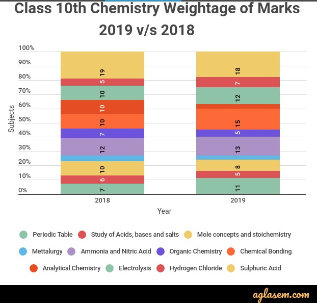 ICSE Chemistry Weightage of Marks