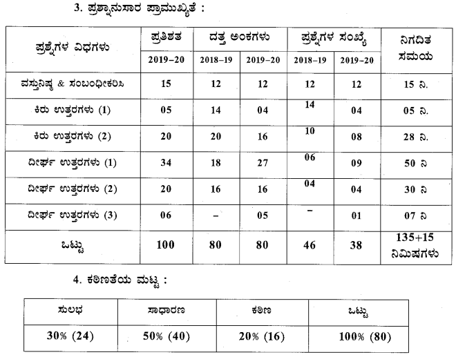 Karnataka SSLC 3rd Language Kannada Model Question Paper Design 3