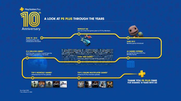 PS Plus 10th Anniversary