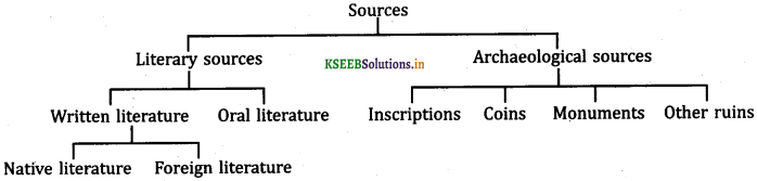 KSEEB Class 8 History Important Questions Chapter 1 Sources img1