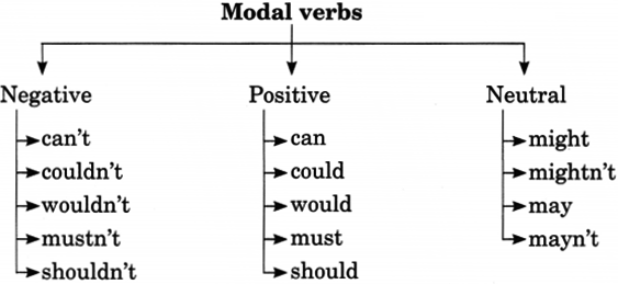 Modals Exercises for Class 8 With Answers