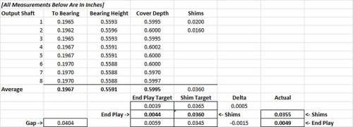 Output Shaft Shim & End Play Calculation (All Measurements Are In Inches)