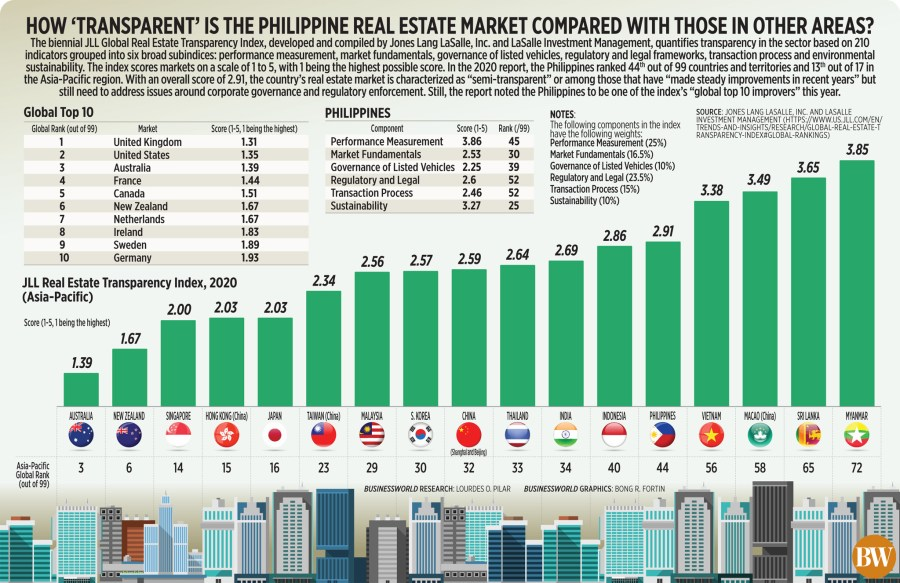 How 'transparent' is the Philippine real estate market compared with those in other areas?