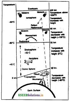 KSEEB Class 8 Geography Important Questions Chapter 3 Atmosphere img1