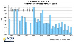 Chukchi_Open_Water_Dates