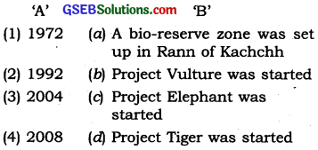 GSEB Solutions Class 10 Social Science Chapter 9 Forests and Wildlife Resources 1