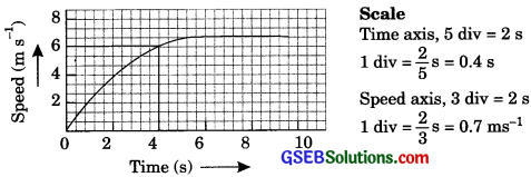 GSEB Solutions Class 9 Science Chapter 8 Motion - 12