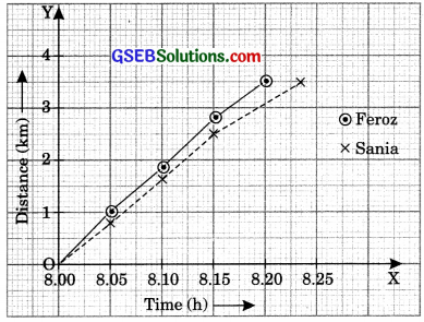 GSEB Solutions Class 9 Science Chapter 8 Motion - 2
