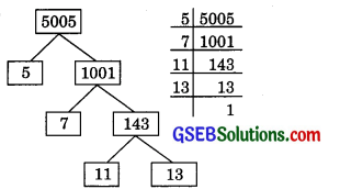 GSEB Solutions Class 10 Maths Chapter 1 Real Numbers Ex 1.2 img 4