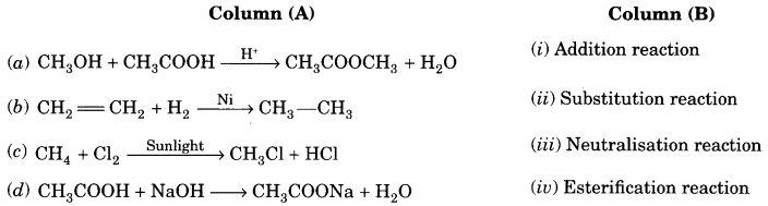MCQ Questions for Class 10 Science Chapter 4 Carbon and Its Compounds with Answers 7