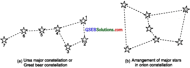 GSEB Solutions Class 8 Science Chapter 17 Stars and The Solar System - 3