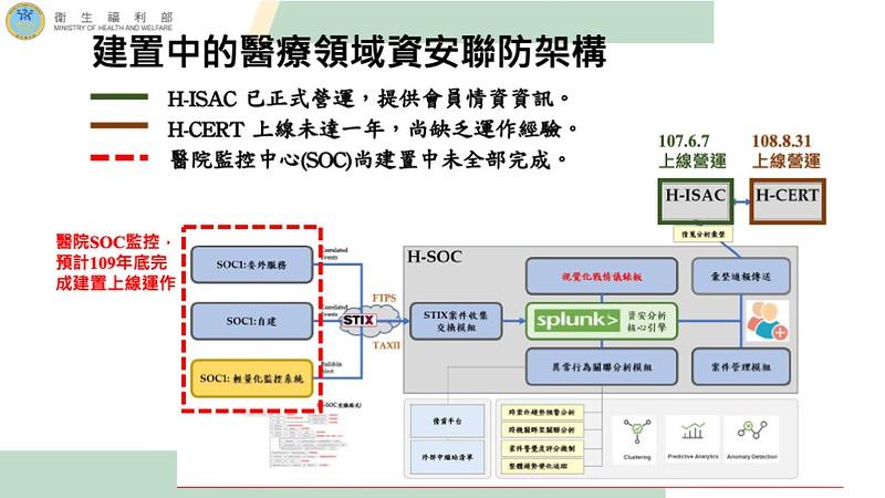 H-ISAC於2018年6月正式營運;H-CERT則於2019年8月上線;H-SOC外的各院所SOC仍在建置尚未全部完成。
