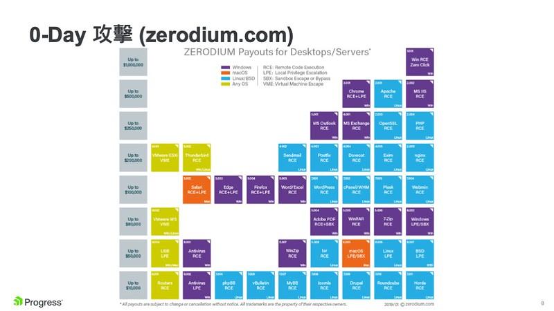 零日(Zero-Day)攻擊的技術以不同的價碼叫價販售,從1萬美元到100萬美元不等。