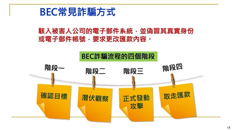 商業信件詐騙(BEC)的四個階段,分別為確認目標、潛伏觀察、正式發動攻擊,最終取走匯款。