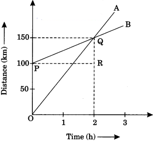 Motion Class 9 Extra Questions and Answers Science Chapter 8 img 27