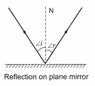 Light Reflection and Refraction Class 10 Extra Questions with Answers Science Chapter 10, 11
