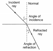 Light Reflection and Refraction Class 10 Extra Questions with Answers Science Chapter 10, 5