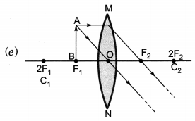 Light Reflection and Refraction Class 10 Extra Questions with Answers Science Chapter 10, 24