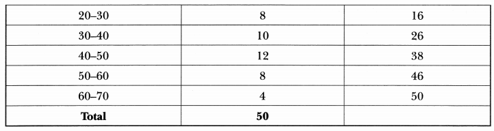 Statistics Class 10 Extra Questions Maths Chapter 14 with Solutions Answers 12