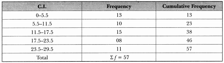 Statistics Class 10 Extra Questions Maths Chapter 14 with Solutions Answers 9