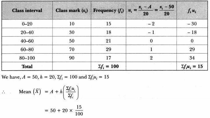 Statistics Class 10 Extra Questions Maths Chapter 14 with Solutions Answers 50