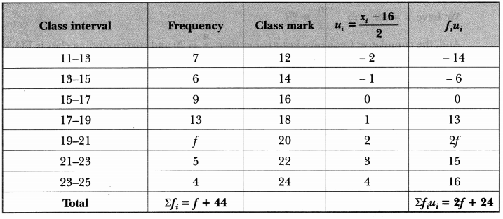 Statistics Class 10 Extra Questions Maths Chapter 14 with Solutions Answers 30