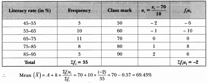 Statistics Class 10 Extra Questions Maths Chapter 14 with Solutions Answers 27