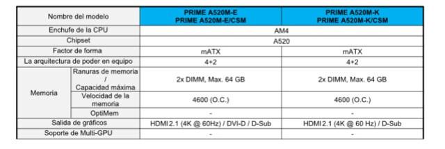 Specs-primeA520m-E