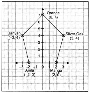 Coordinate Geometry Class 9 Extra Questions Maths Chapter 3 with Solutions Answers 16