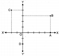 Coordinate Geometry Class 9 Extra Questions Maths Chapter 3 with Solutions Answers 5