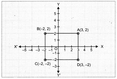 Coordinate Geometry Class 9 Extra Questions Maths Chapter 3 with Solutions Answers 13