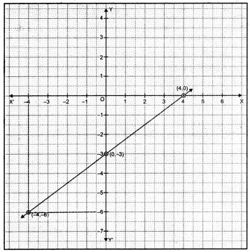 Linear Equations for Two Variables Class 9 Extra Questions Maths Chapter 4 with Solutions Answers 6