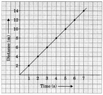 Motion and Time Class 7 Extra Questions and Answers Science Chapter 13 5