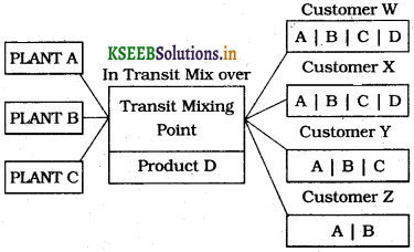 1st PUC Business Studies Question Bank Chapter 4 Business Services img3